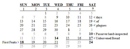 Passover chart