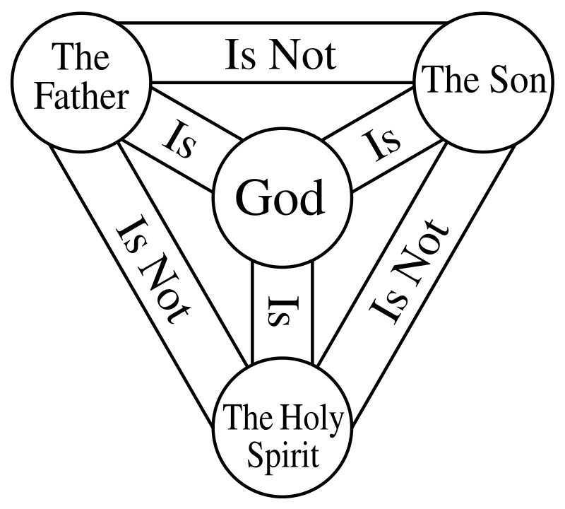 Creed in the Holy Trinity